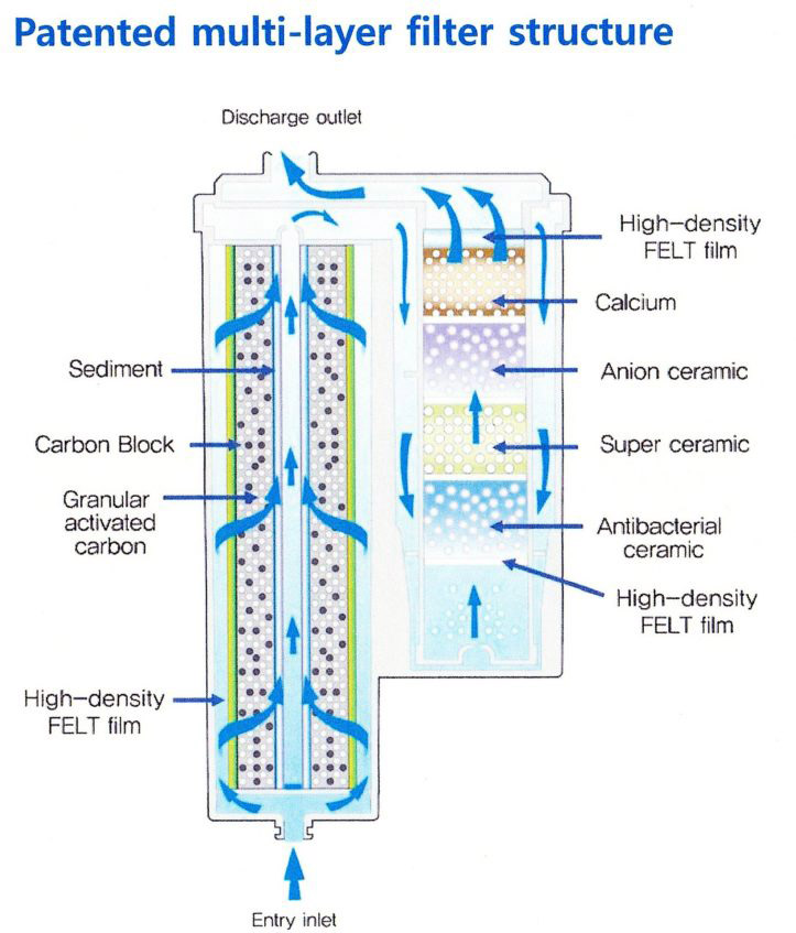 ionplus-filter-media-diagram-m.jpg